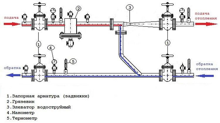 Элеваторный узел УТЭ-7